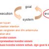 Interaksi Menggunakan Siklus Model Donald Norman